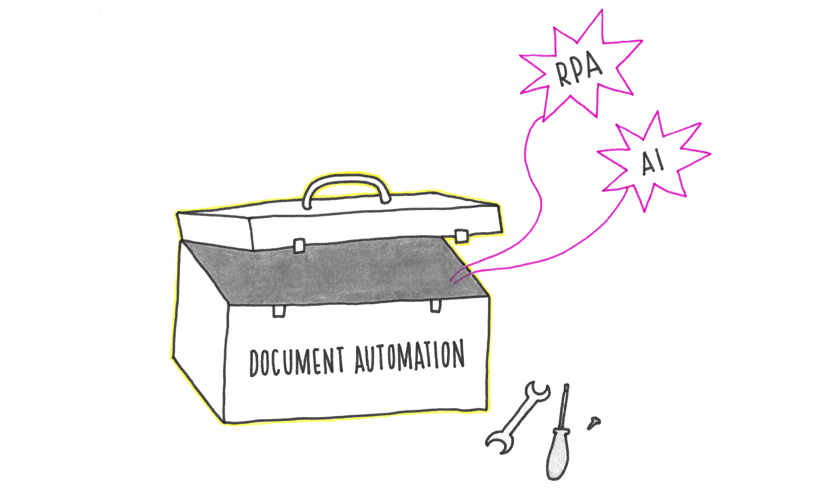 Hand drawn image of a toolbox with the label DOCUMENT AUTOMATION, with AI and RPA floating out of it.