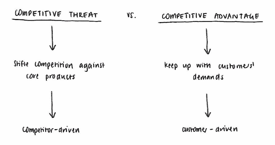 Schematic explaining that competitive threat is competitor-driven, while competitive advantage is customer-driven