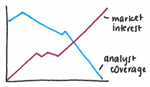 A hand-drawn graph showing increasing market interest and declining analyst coverage over time