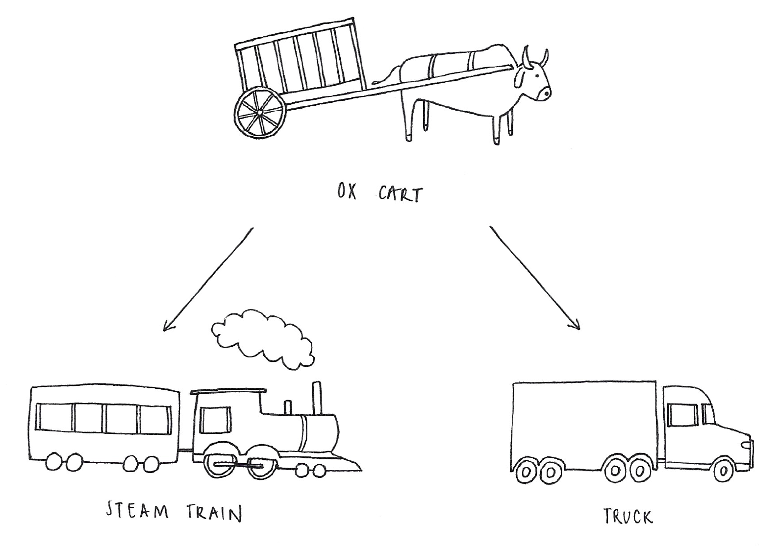 Hand-drawn illustration of an ox cart, with arrows indicating its optimization into a steam engine and a truck.