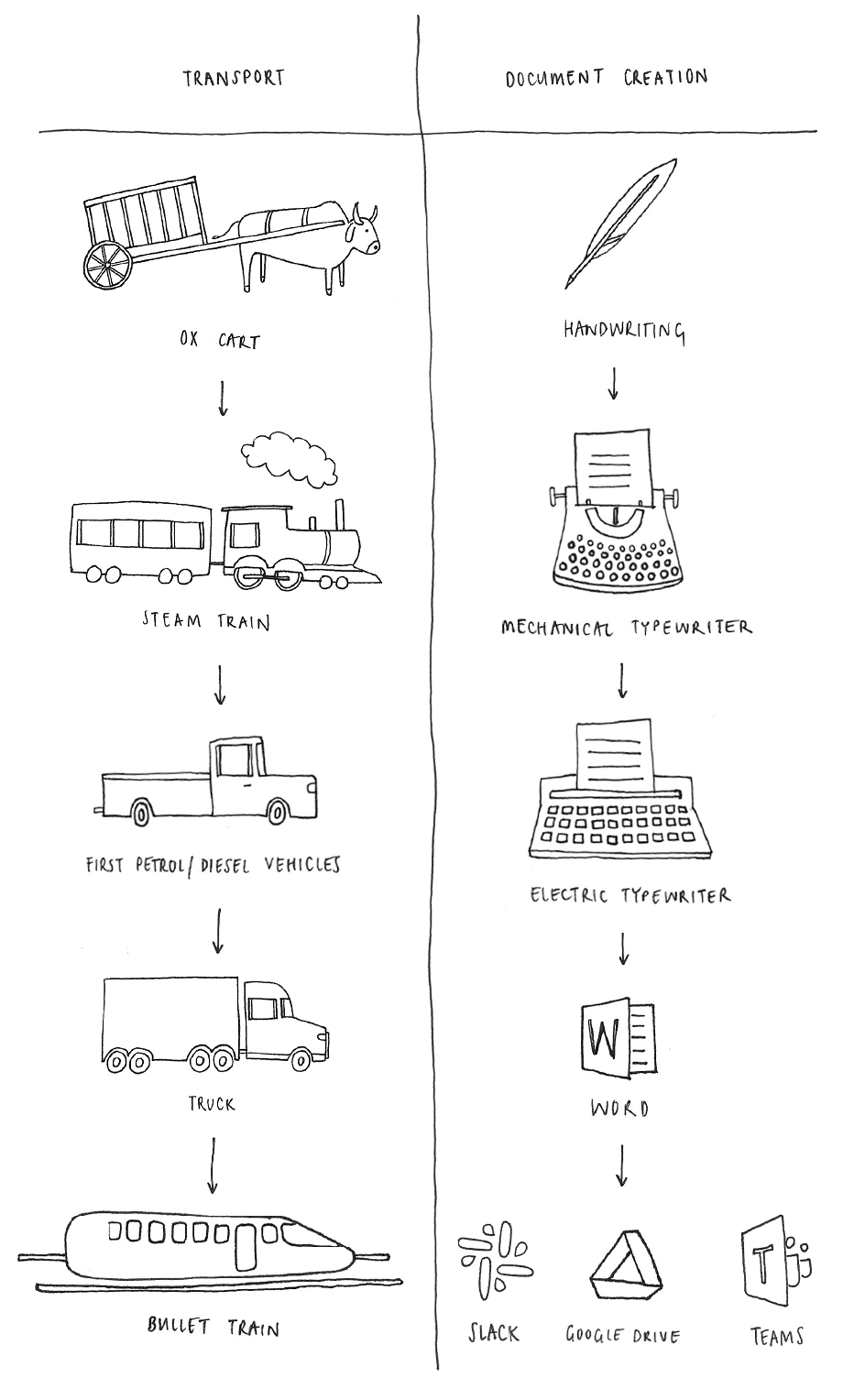 Hand-drawn illustration depicting two colums, with transport and document creation evolving in parallel: transport tracks an ox cart turning into a steam train, then a first petrol/diesel vehicle, a truck, a bullet train. Document creation tracks: handwriting turns into a mechanical typewriter, then an electric typewriter, Microsoft Word, then Slack, Google Drive, and Microsoft Teams.