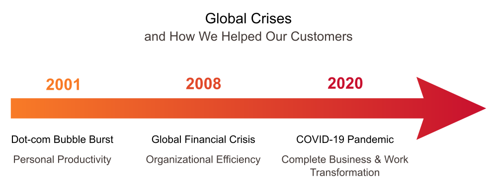 A timeline showing three major global crises, and how ActiveDocs helped customers through that time: 2001 Dot-com Bubble Burst, helped with Personal Productivity; 2008 Global Financial Crisis, helped with Organizational Efficiency; 2020 COVID-19 Pandemic, helping complete business and work transformation.