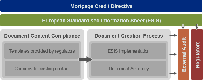 Diagram showing the effect of the Mortgage Credit Directive and the ESIS standard of lenders' documents