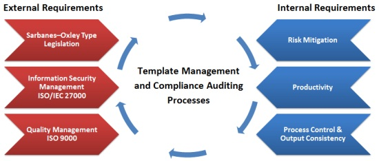 Template management and compliance auditing in an organization.